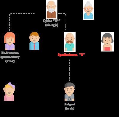 dziedziczenie bez testamentu ustawowe małżonek rodzic rodzeństwo zstępni rodzeństwa